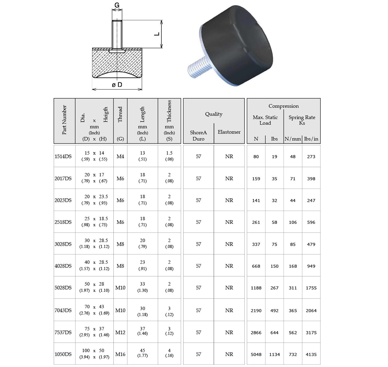 Ds Foot Cylindrical Bobbin Mounts Rubber Vibration Isolators