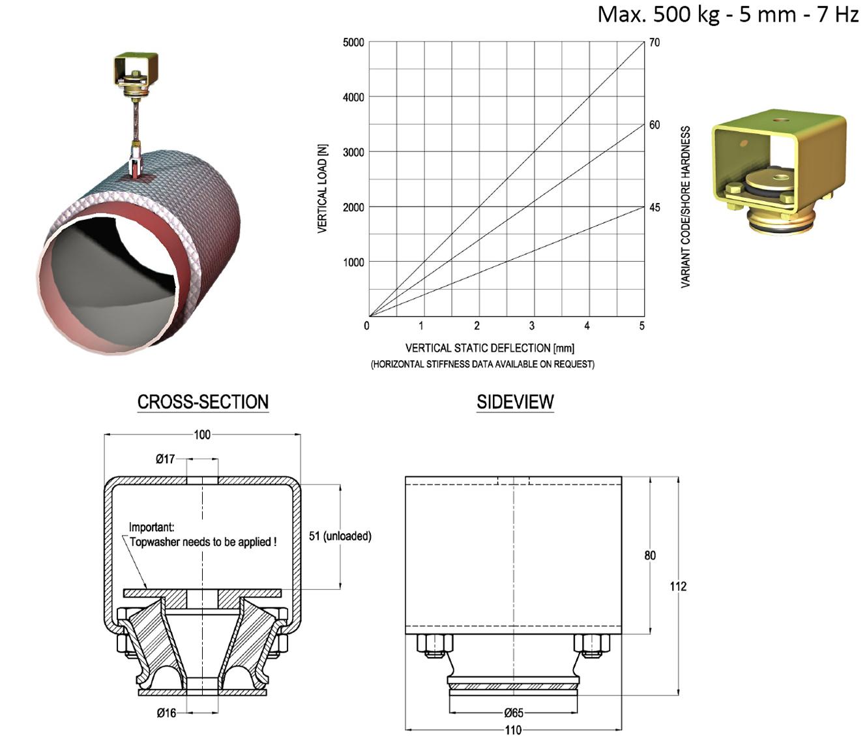 HVAC Vibration Isolators