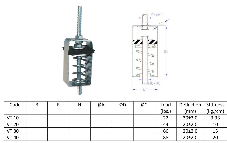 Steel spring pipe hangers rubber mounts hvac vibration